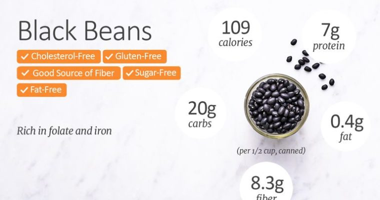 Black Beans Nutrition Facts Calories, Carbs, and Health Benefits